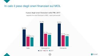 Slide Rapporto PMI campania-page-008