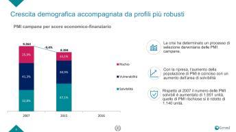 Slide Rapporto PMI campania-page-009
