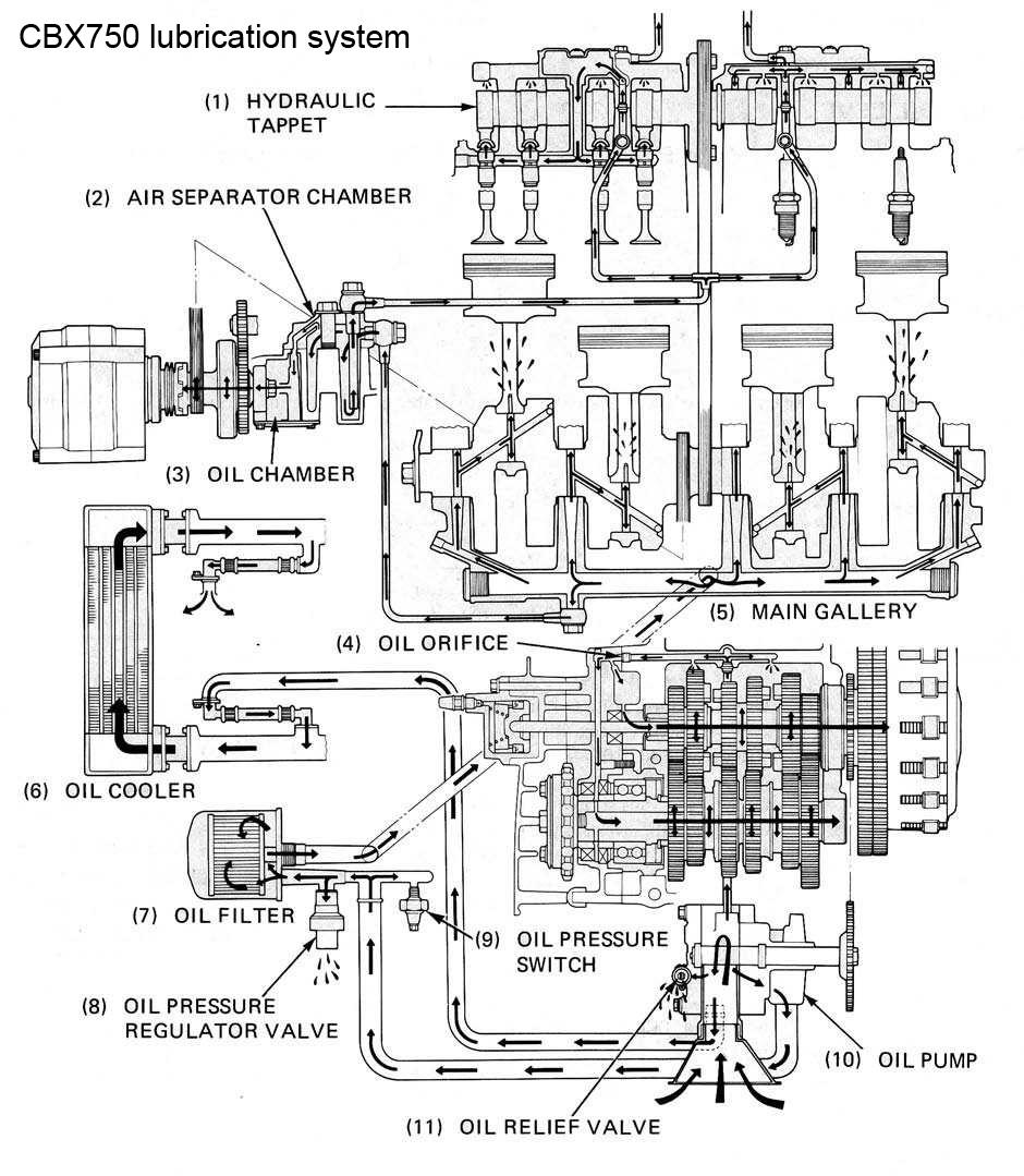 medium resolution of cb 750 engine diagram schematic diagram data cb 750 engine diagram