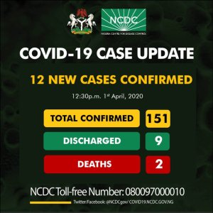 Osun State ranks Third in COVID-19 as 9 new cases emerge
