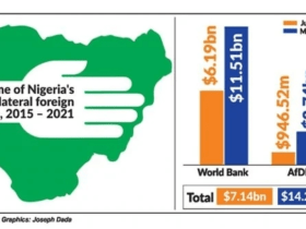 Nigeria's loan from World Bank and African development bank now $14.25B