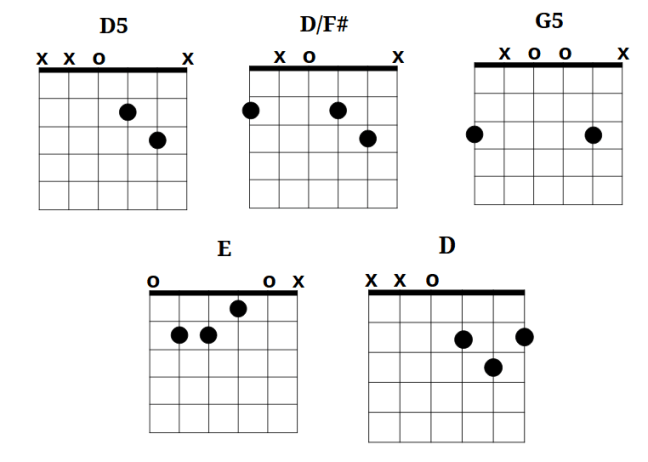 Map and Key chords