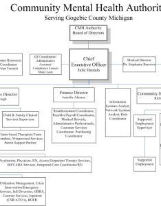 Organizational chart view as pdf also  gogebic community mental health rh gccmh