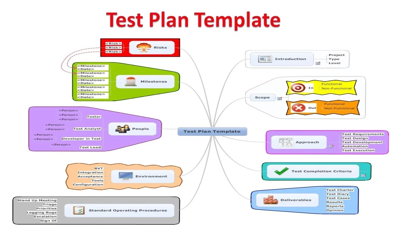 You can pick these project ideas for your final year college project. Software Test Plan Templates Software Testing
