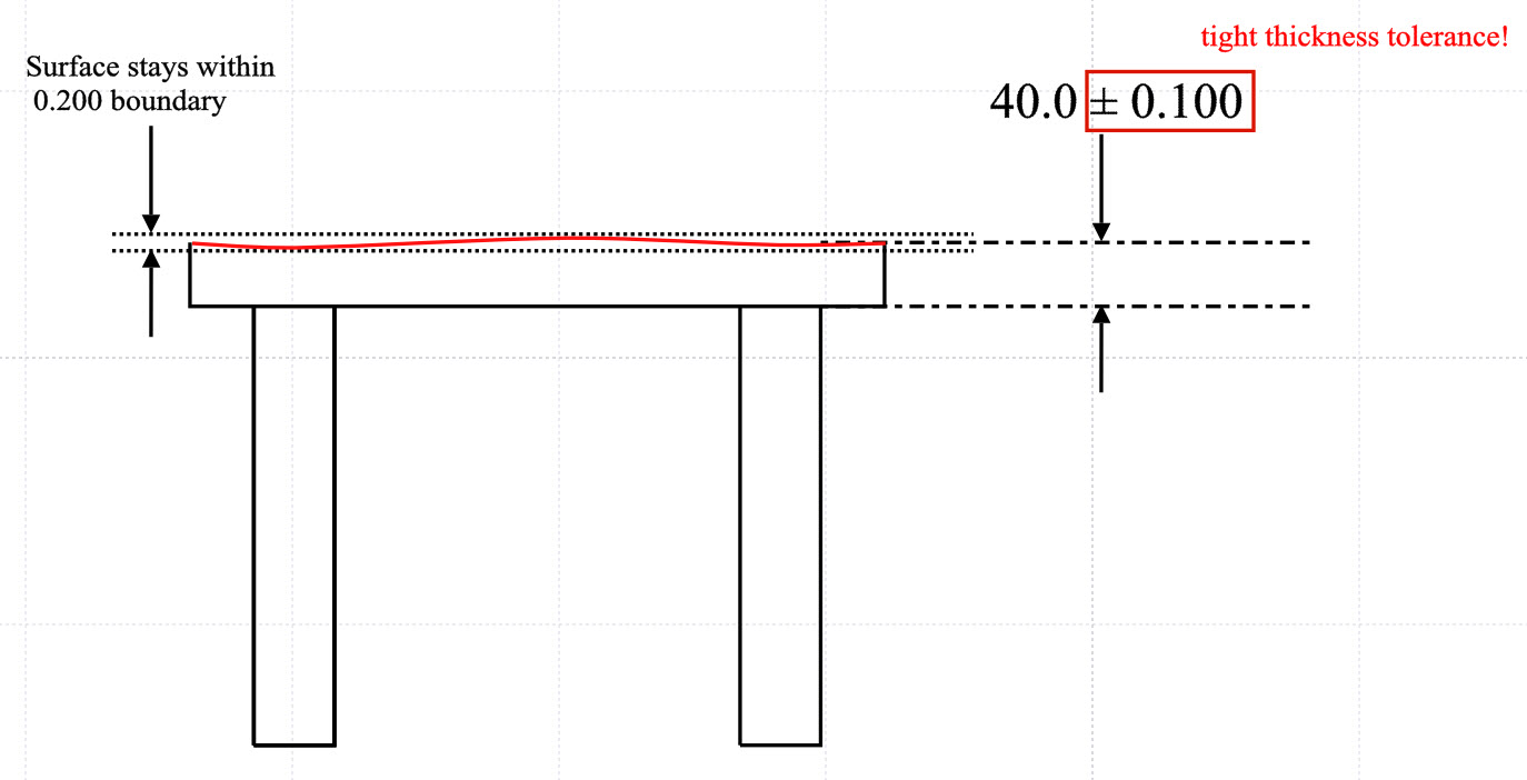 hight resolution of flatness example 2 table without gdt