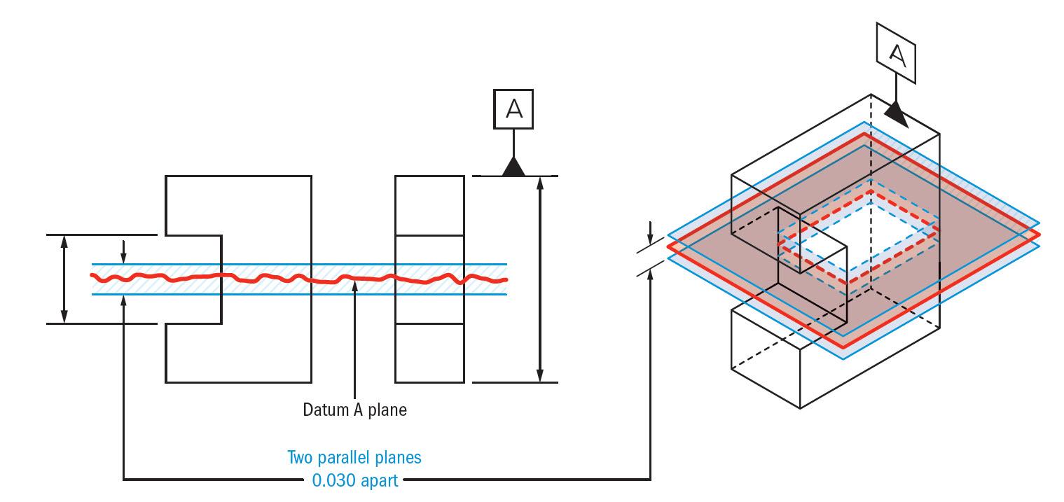 medium resolution of symmetry tolerance zone
