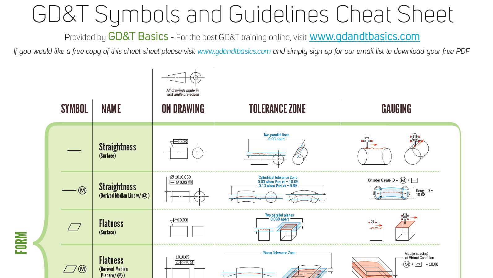 Free gd   pdf wall chart also basics rh gdandtbasics