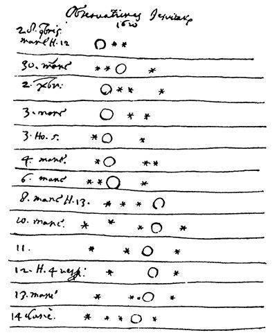 Raport Galileusza z obserwacji Jowisza i jego księżyców