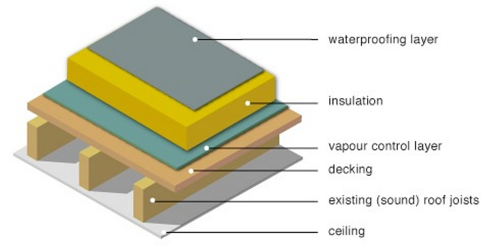 HQJ Warm Roof System