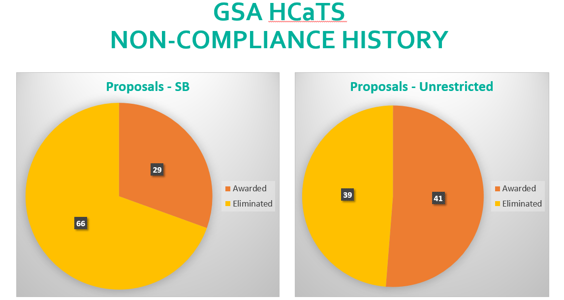 5 Key Factors In Your Gsa Oasis Win Strategy - Proposal  U0026 Technical Writing