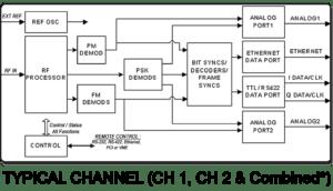 Model 4426 1U Digital RF Receiver Single/Dual Channel