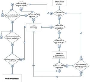 diagramma per preparare le sessioni di gioco
