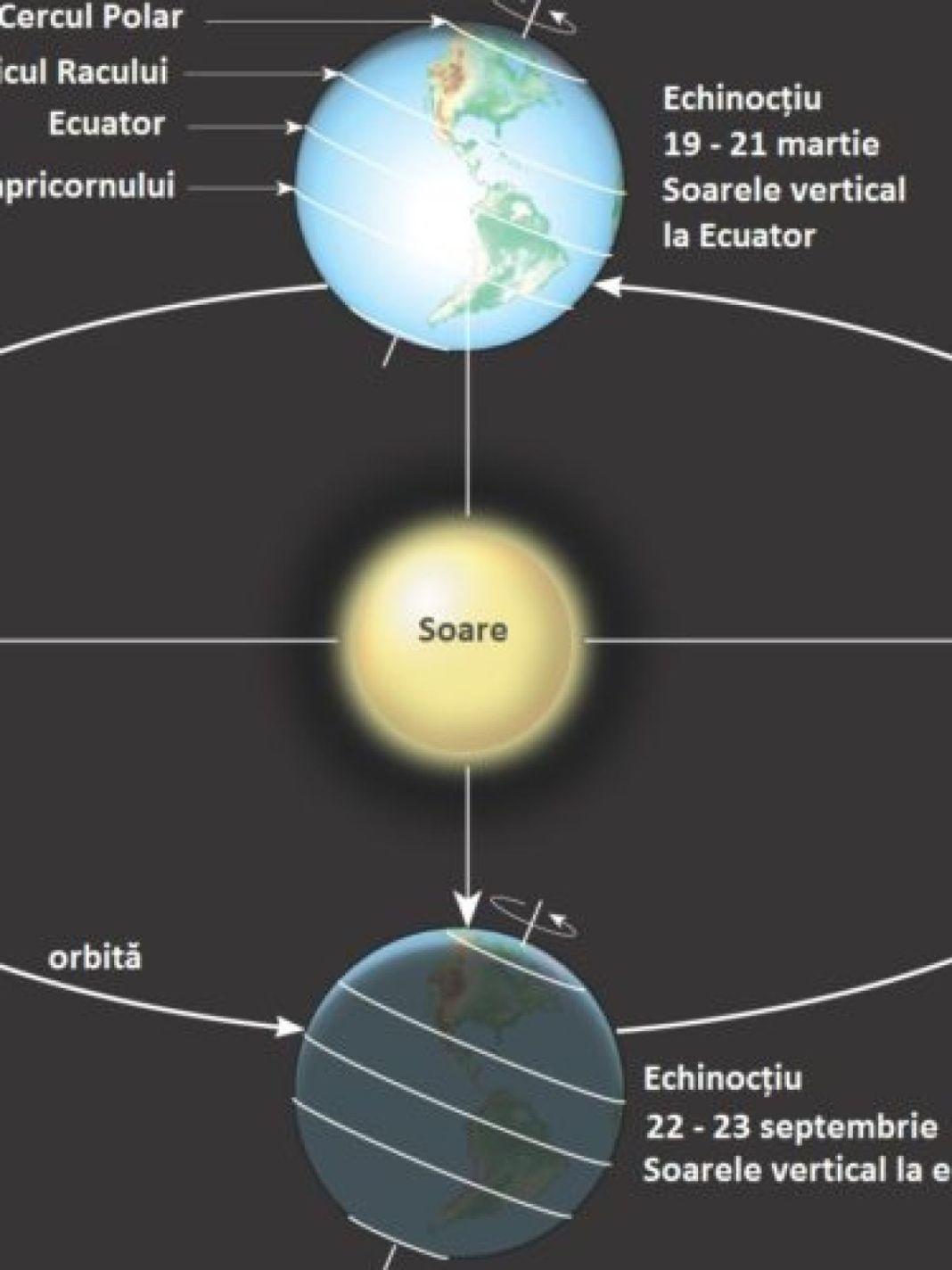 Toamna astronomică va începe la ora22 și 21 de minute