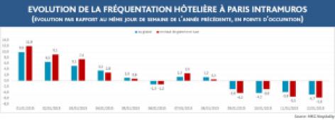 Les Premières Répercussions sur l'Hôtellerie Après Charlie Hebdo