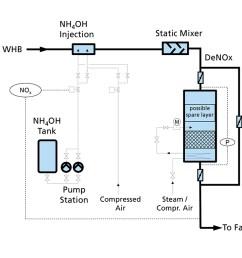 gea bischoff scr nox removal flow sheet [ 1200 x 675 Pixel ]