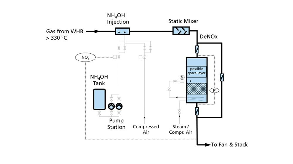 medium resolution of gea bischoff scr nox removal flow sheet