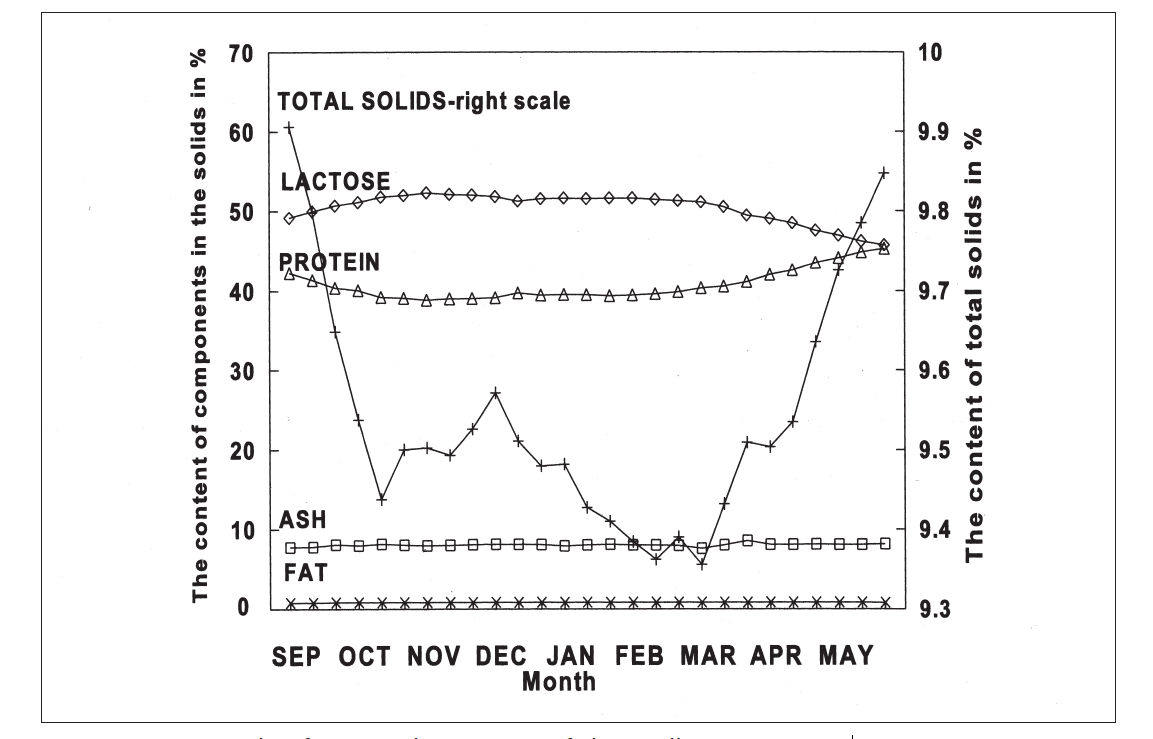 hight resolution of an example of seasonal variations of skim milk components
