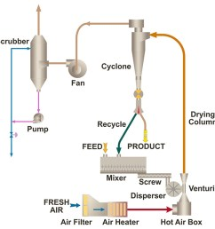 flash drying process diagram [ 1200 x 675 Pixel ]