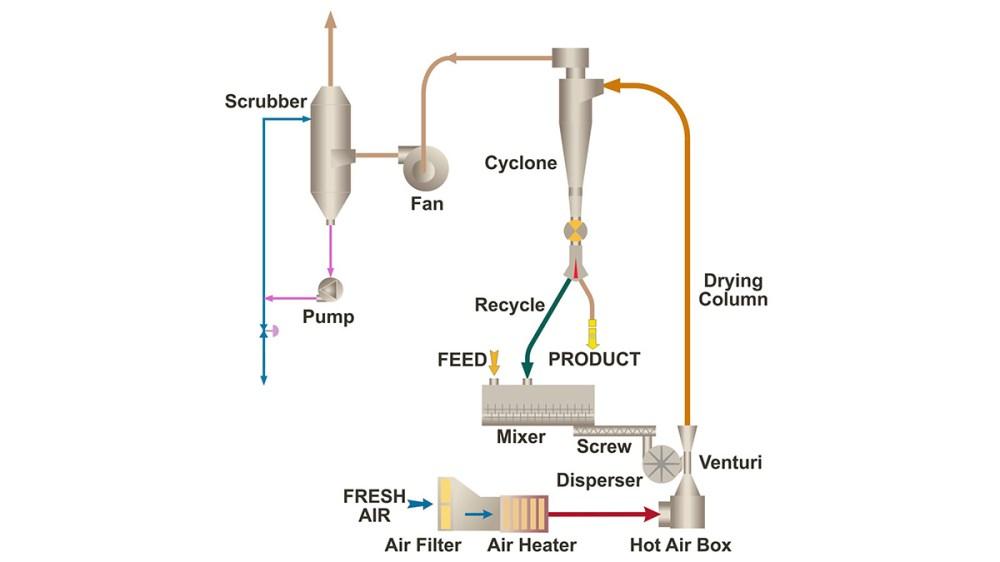medium resolution of flash drying process diagram