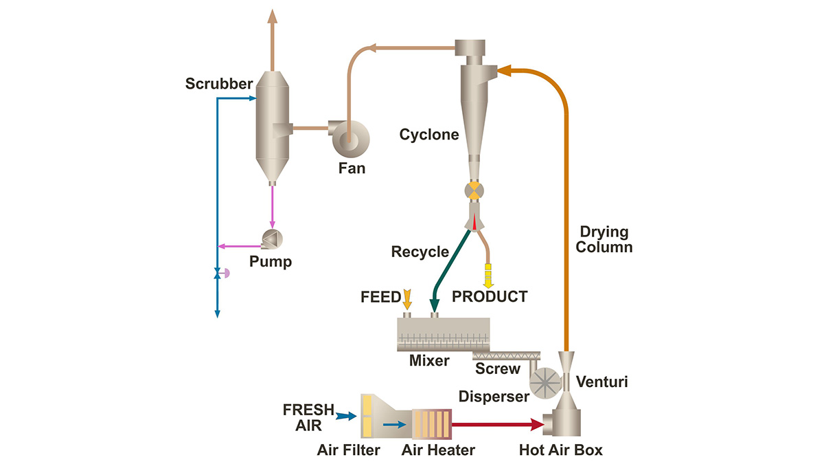 hight resolution of flash drying process diagram