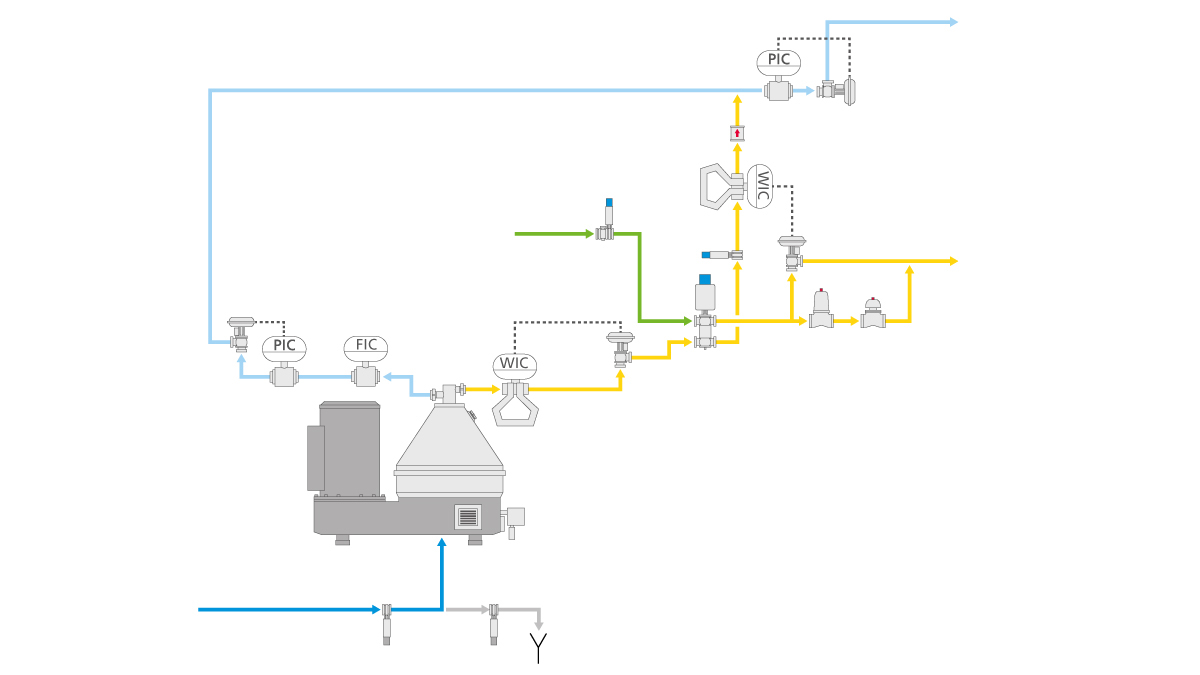 hight resolution of in the cold milk process this model additionally regulates the fat content of the milk standardization by this means cream skim milk