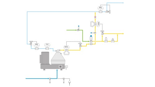 small resolution of in the cold milk process this model additionally regulates the fat content of the milk standardization by this means cream skim milk