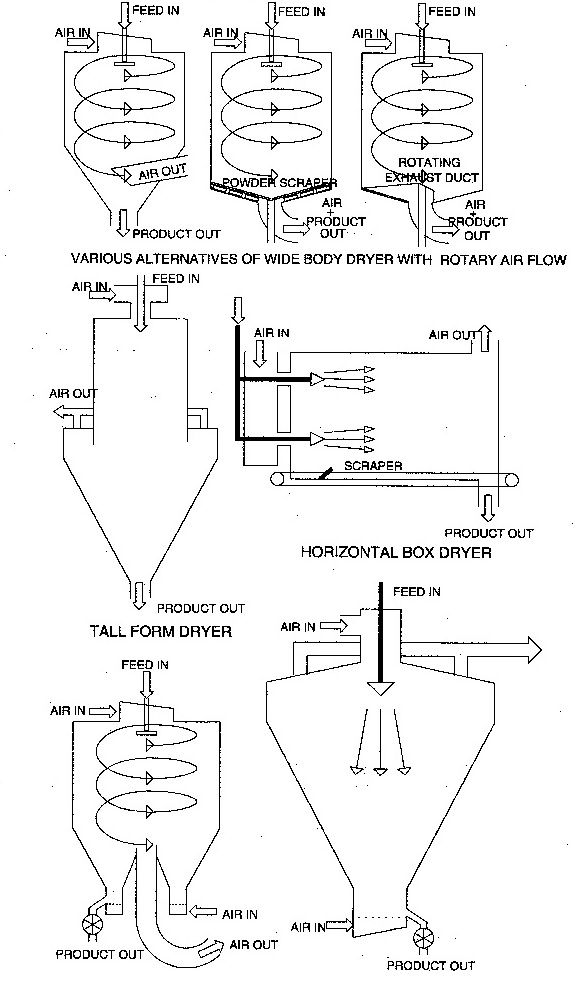 Components of a spray drying installation