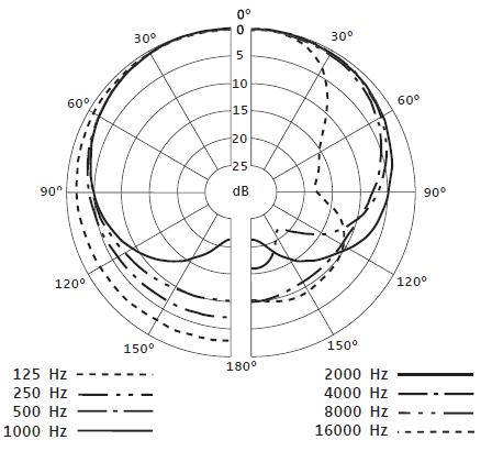 Sennheiser e835 Dynamic Cardioid Microphone Meta-Review