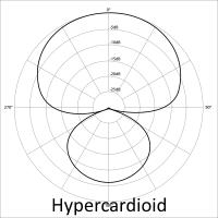 Hipercardioide