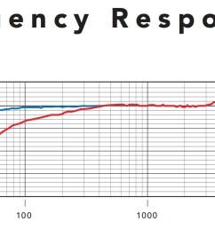 shure super 55 deluxe frequency response chart [ 1375 x 723 Pixel ]