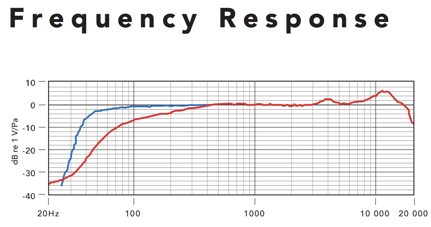 hight resolution of shure super 55 deluxe frequency response chart