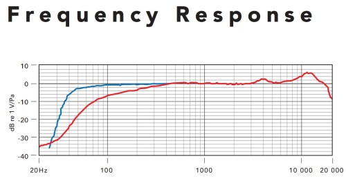 small resolution of shure super 55 deluxe frequency response chart