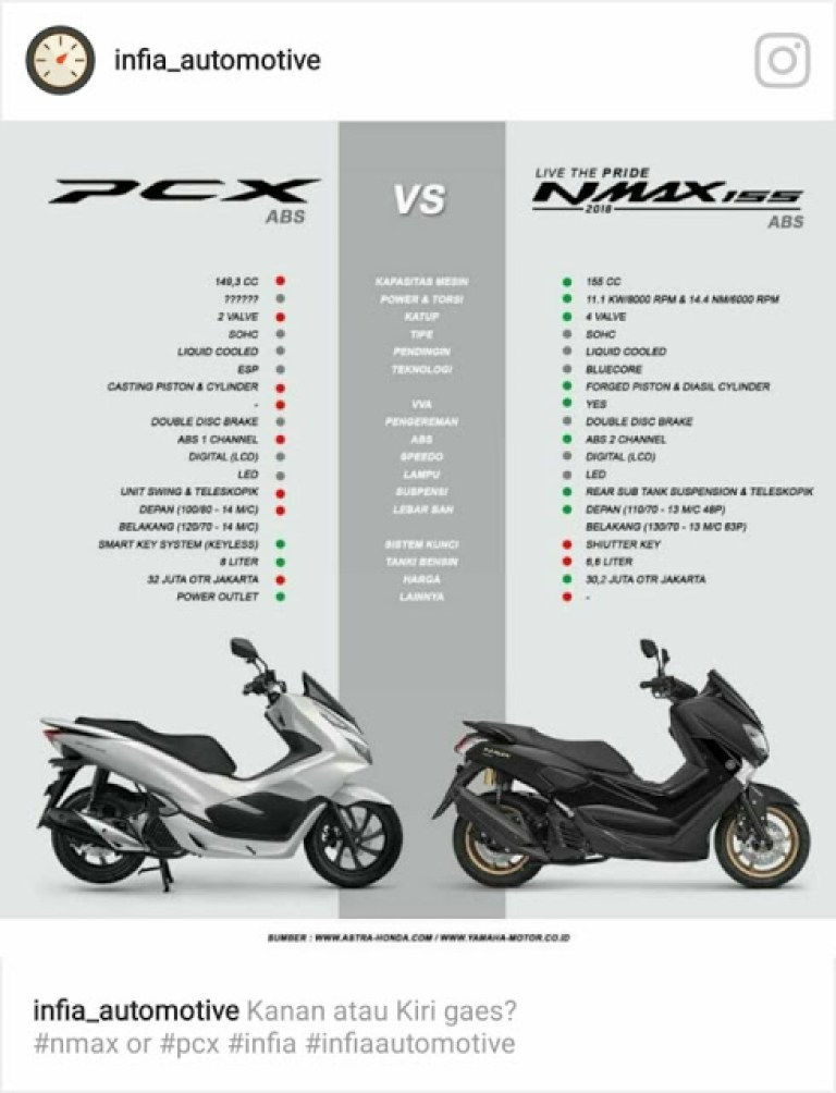 perbandingan antara pcx vs n-max