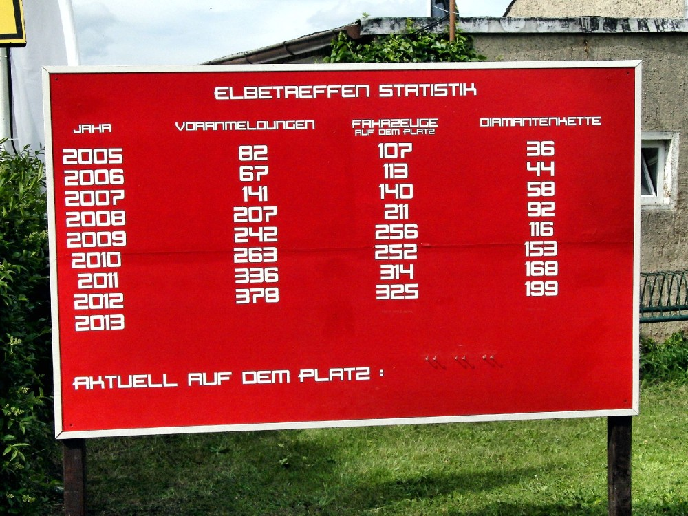 The running tally of Elbetreffen participants.