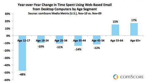 Still Using E-Mail? U R OLD!