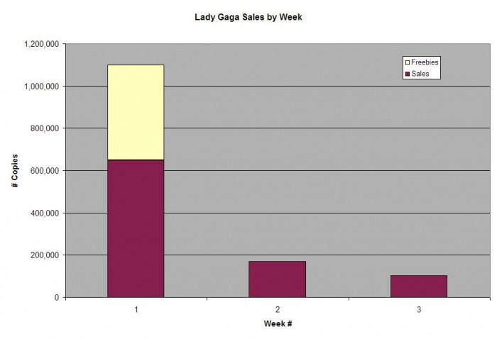 Music Diary Notes: The Fall of Gaga, Spotify in July, Clash Over 'Friday'?