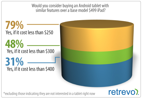 Lies, Damn Lies, and Android Tablet Numbers