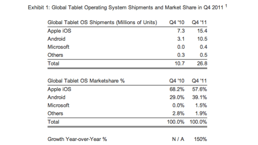Did Android Tablets GAIN Market Share ... or Lose It?