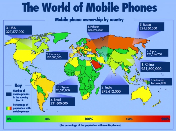 Cool Infographic: The World of Mobile Phones