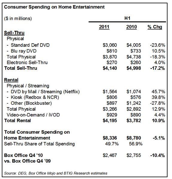 Warner Bros. Makes Netflix & Redbox Wait 56 Days; Will it Help DVD Sales?