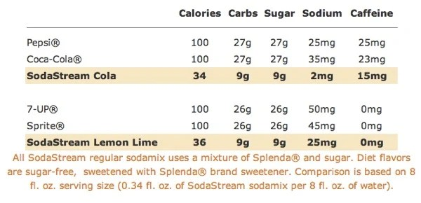 The SodaStream Home Soda Maker Overview and Review  The SodaStream Home Soda Maker Overview and Review  The SodaStream Home Soda Maker Overview and Review