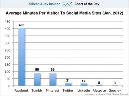 Google + Is Now Almost HALF as Popular as MySpace (Yes, It Still Exists)
