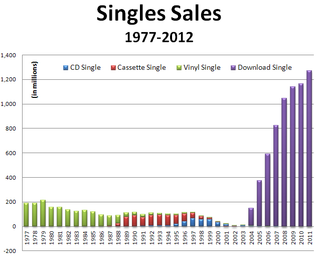 The RIAA Shows Music Single Sales for the Past 35 Years
