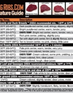 also amazingribs meat temperature guide might just save your bacon review rh geardiary