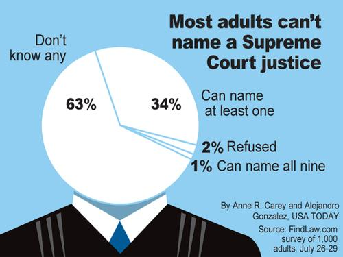 Can You Name All 9 Supreme Court Justices? Welcome to the 1%!