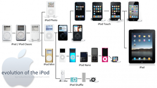 iPhone 5 Event Rumors Makes Me Ask, Does Anyone Care About a New iPod Touch?