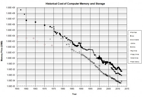 How Memory Prices Have Changed Through the Years