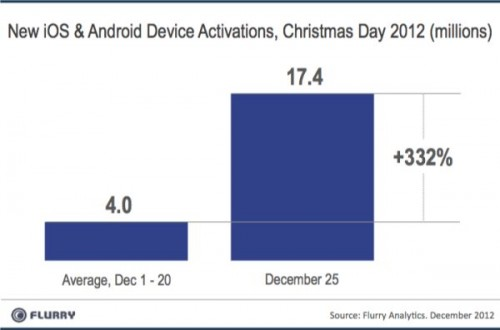 Record Numbers of Devices Activated on Christmas, iPad and Amazon Tablets Big Winners