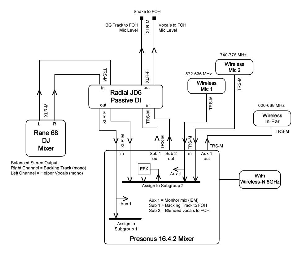 medium resolution of rack wiring diagram live sound wiring diagram schemastage sound wiring diagram wiring diagram view live sound