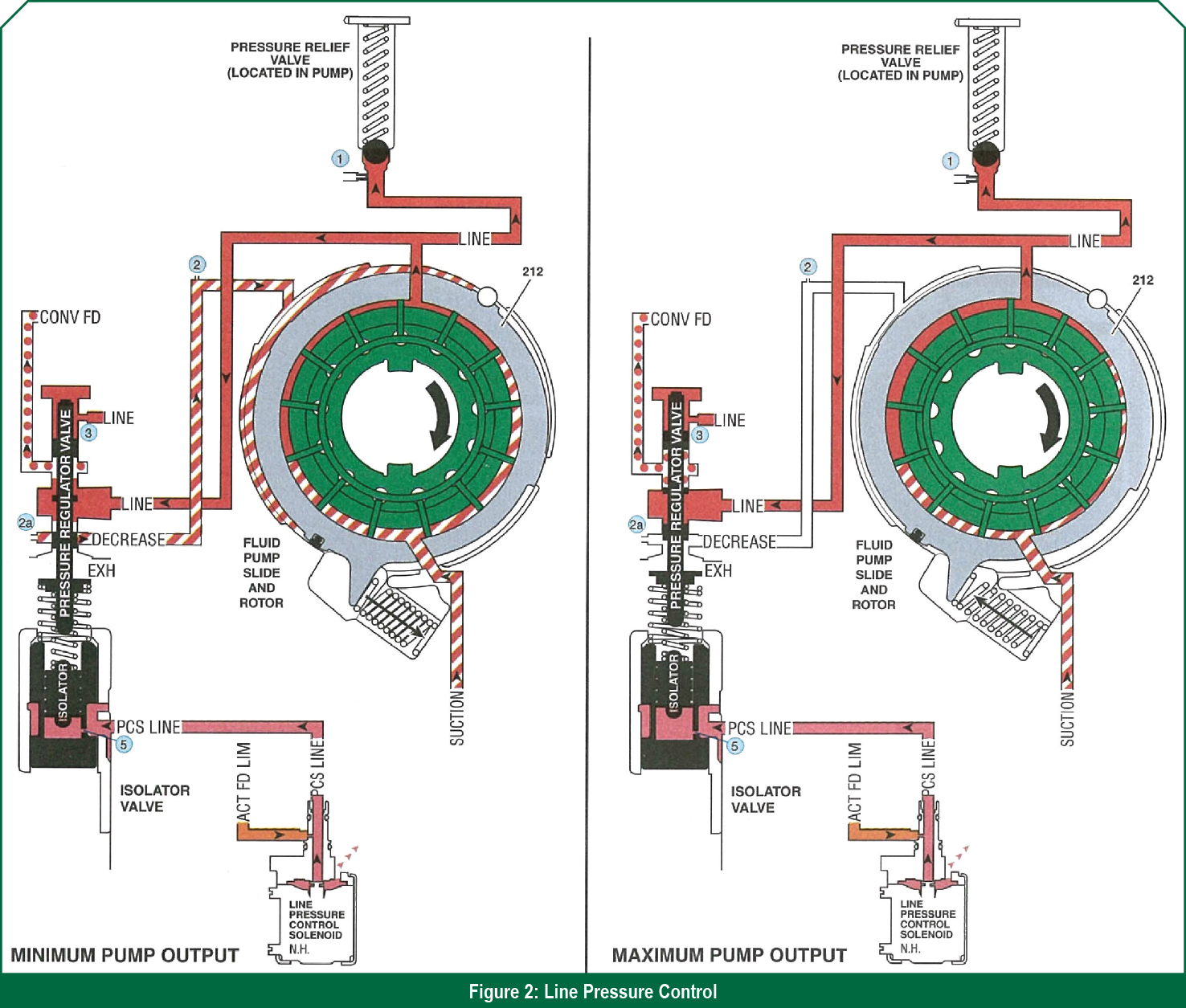 hight resolution of the pcs applies pressure to the isolator valve which in turn forces the pressure regulator valve to increase line or boost pressure in response to